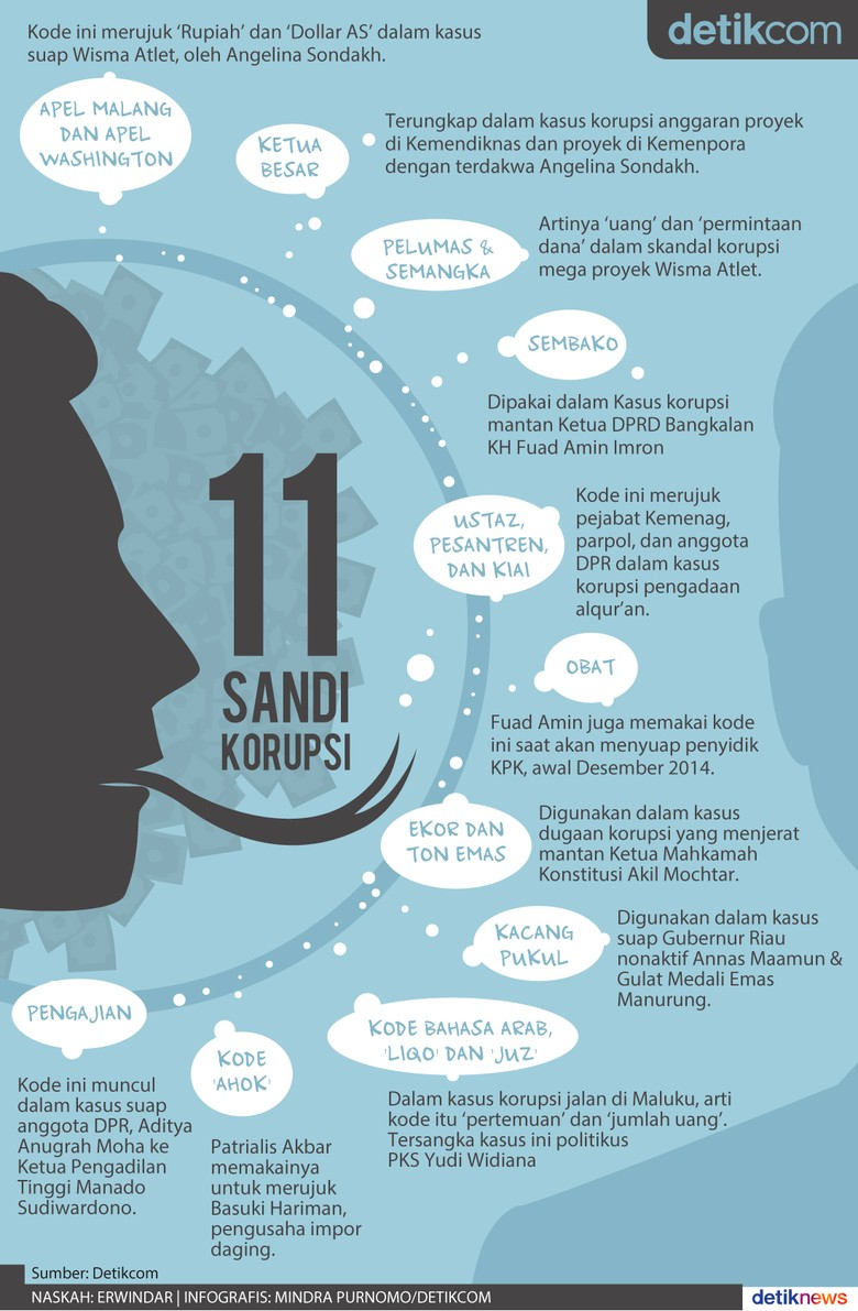 Mengenal 11 Kata Sandi Pelaku Korupsi