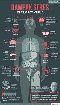 Infografis: Dampak Stres karena Pekerjaan Pada Kesehatan Tubuh