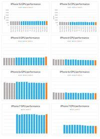 Apple Bikin iPhone Jadul Melambat, Benarkah?