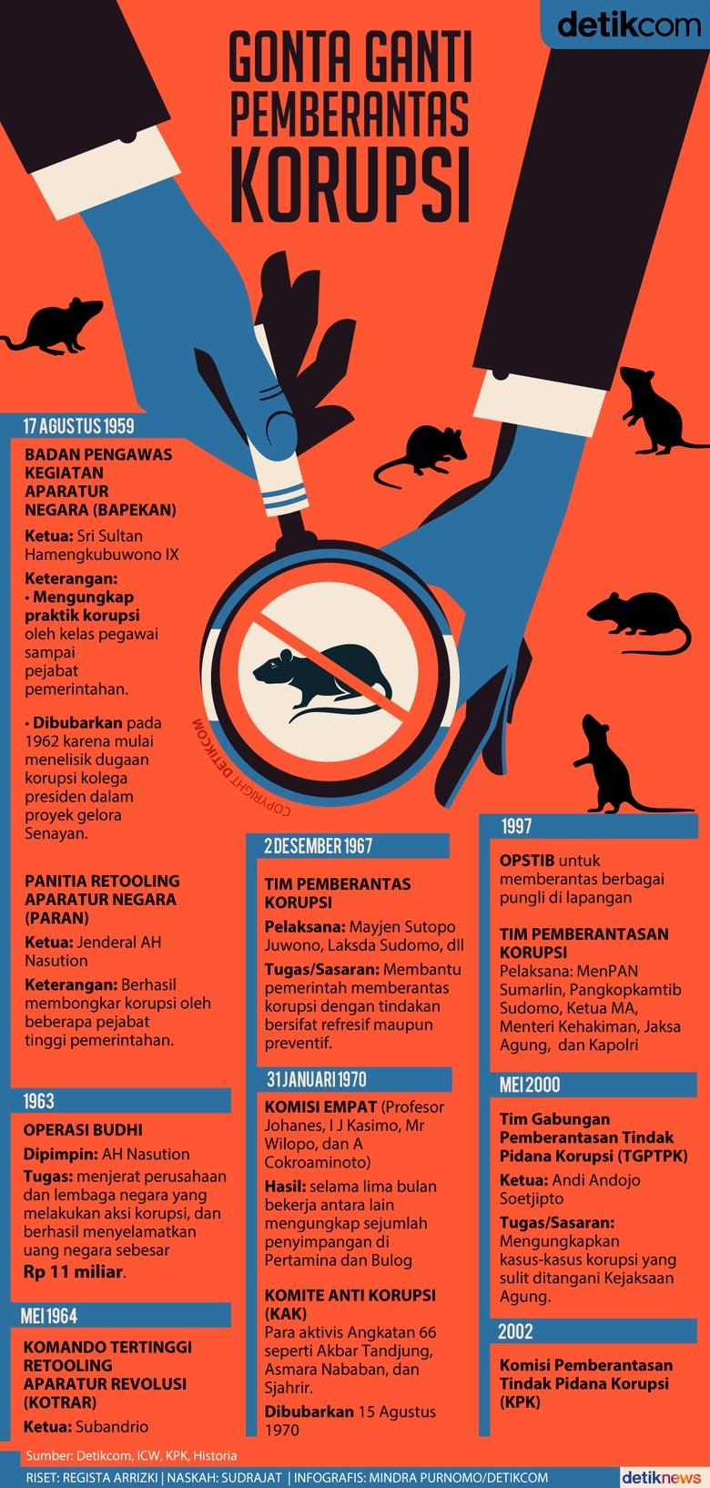 Sejak 1959, Indonesia Punya 8 Lembaga Pemberantas Korupsi