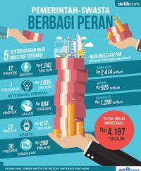 Porsi BUMN dan Swasta Bangun Infrastruktur