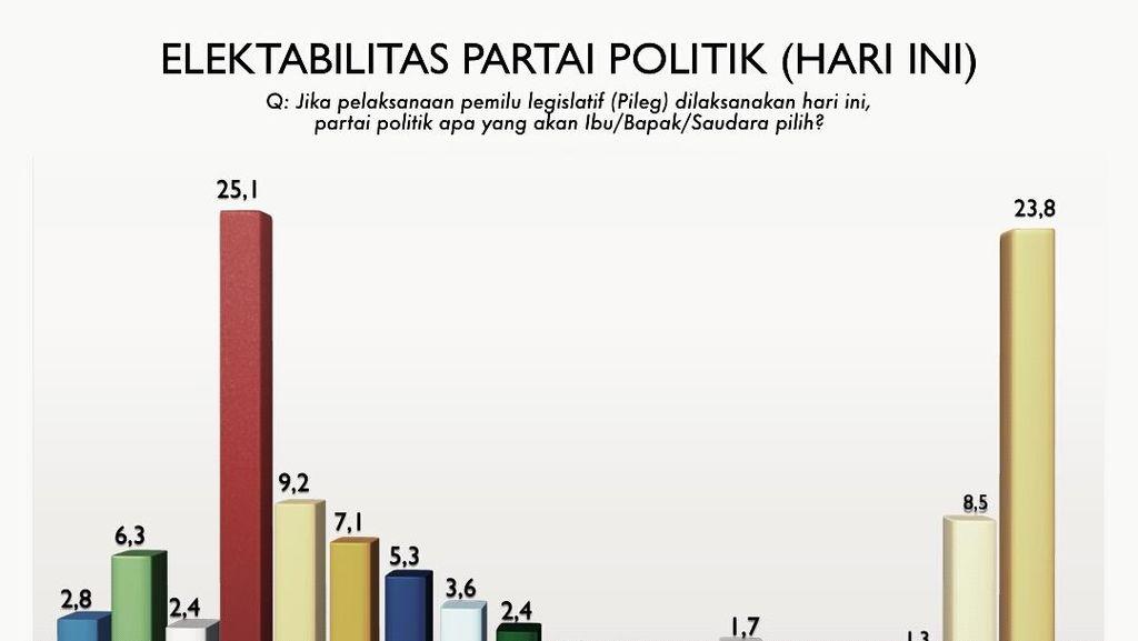 Termasuk PDIP dan Golkar, Mayoritas Elektabilitas Parpol Turun