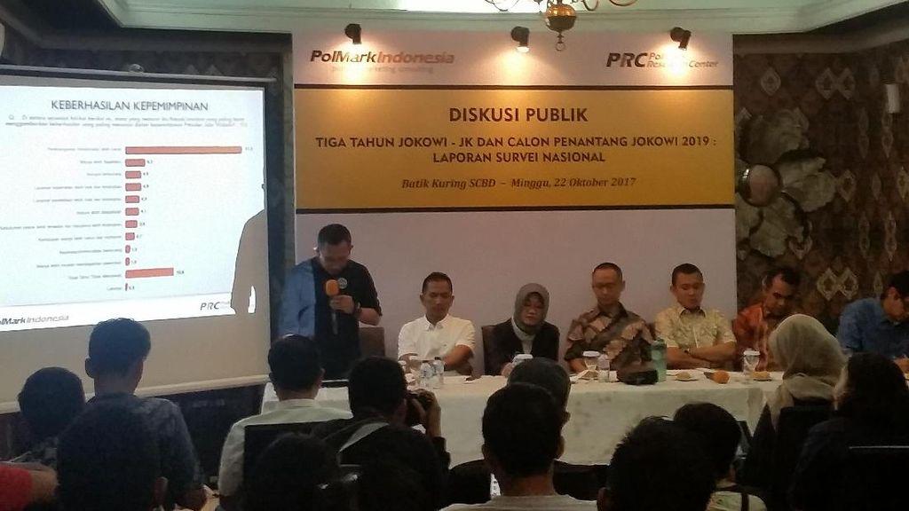 PolMark: Tak Mau Pilih Jokowi, 32,4% Warga Ingin Pemimpin Baru