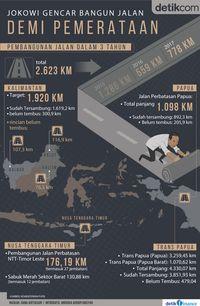 Jokowi gencar bangun jalan baru di wilayah terluar, terdepan dan terdalam demi pemerataan ekonomi.