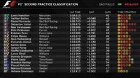 Hamilton Kembali Tercepat, Mercedes Masih Mendominasi