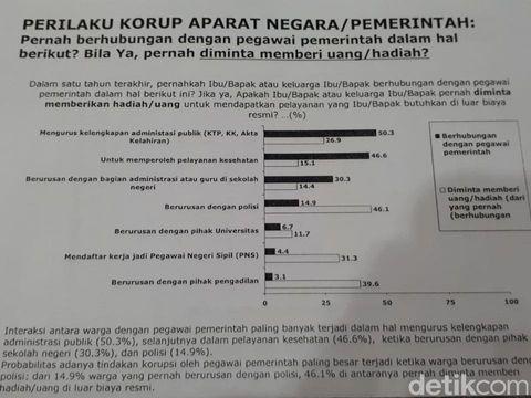 Hasil survei LSI