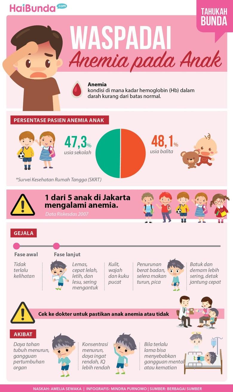 Cek di Sini Tanda-tanda Anemia pada Anak (Foto: Infografis)