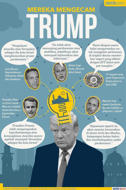 Dunia Mengecam Trump