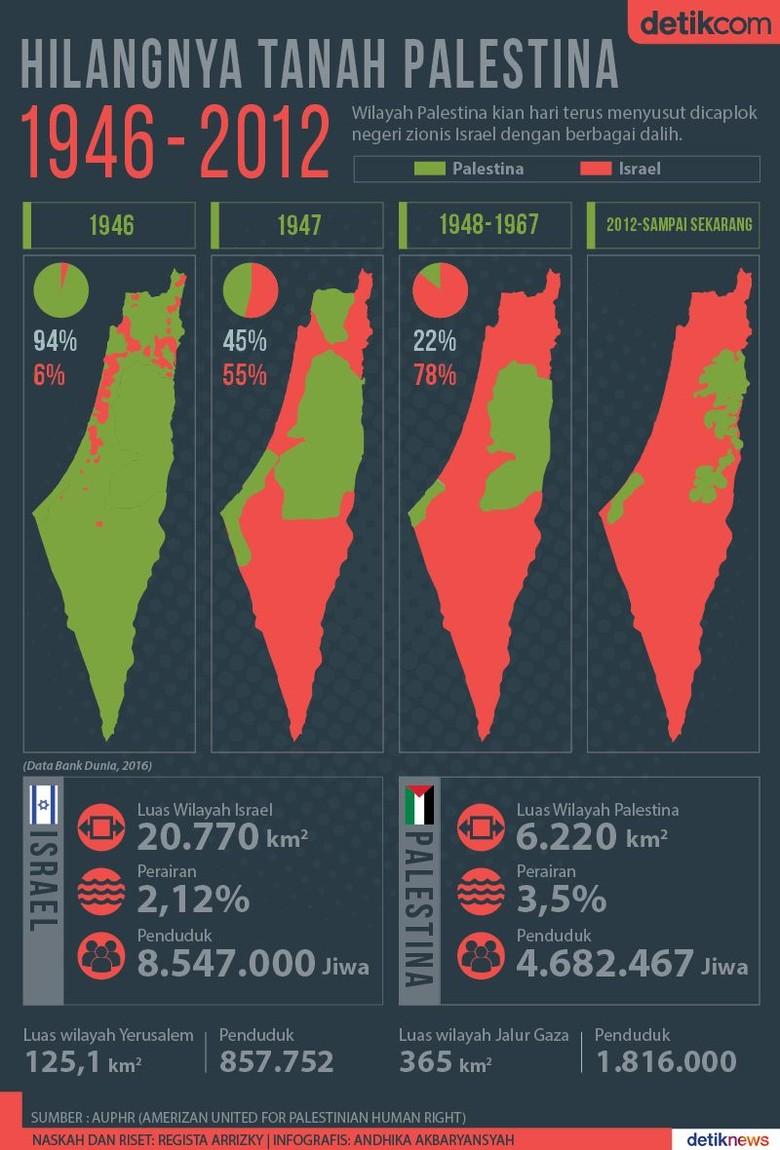 Penyusutan Wilayah Palestina dari Masa ke Masa