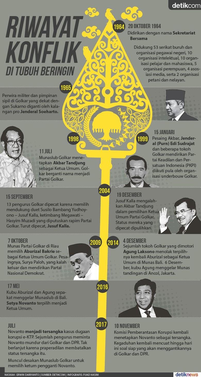Di Era Reformasi, Partai Golkar Tak Putus Dirundung Konflik