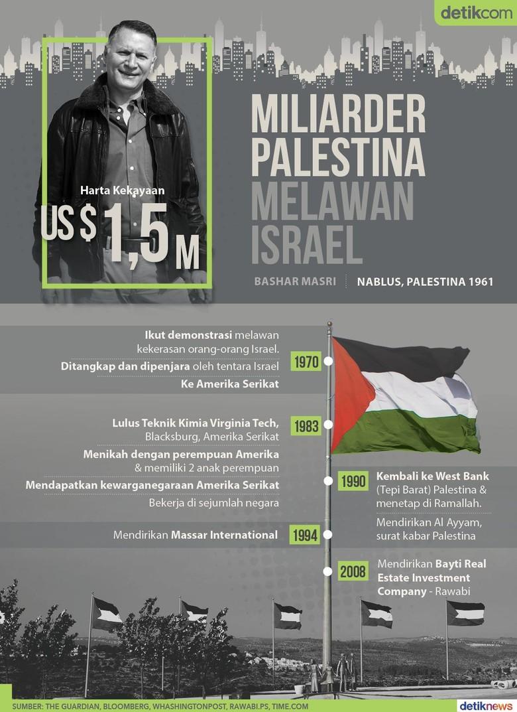 Miliarder yang Bangun Metropolitan Palestina untuk Lawan Israel