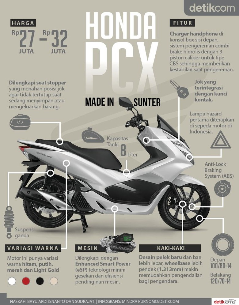 Honda PCX Made In Sunter