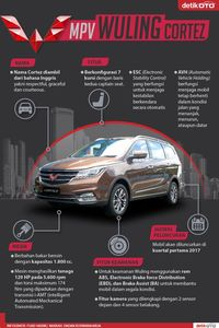 Infografis Wuling Cortez