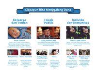 Galang Dana Terpopuler 2017: Adam Fabumi Sampai Pesawat Habibi