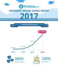 Adam Fabumi Hingga Pesawat Habibie, Donasi Online Terpopuler 2017