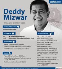 Profil 4 Calon Gubernur Jawa Barat