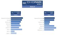 Kamera Nokia 8 Dapat Nilai Rendah