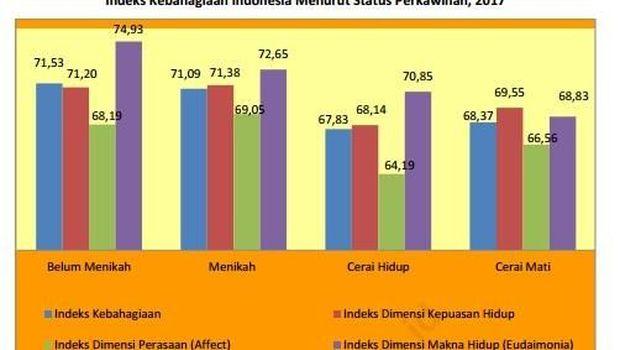 Seberapa Bahagia Penduduk Indonesia?