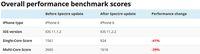 Pembaruan iOS 11.2.2 Bikin Lambat iPhone?