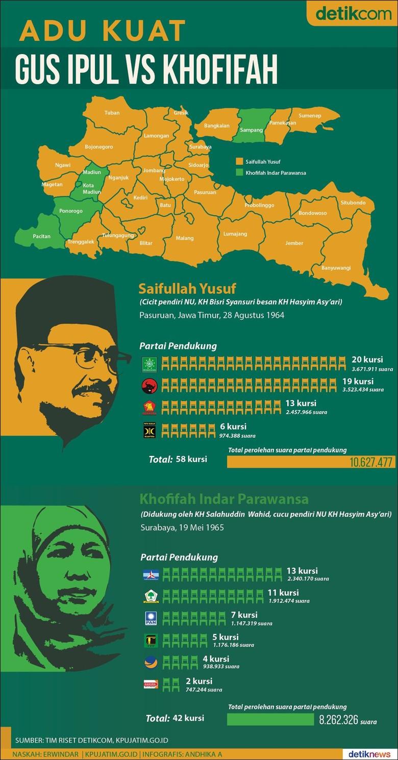Peta Kekuatan All Jokowi Final di Jawa Timur