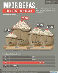 Data Impor Beras di Era Jokowi