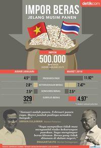 Jokowi Impor Beras Jelang Musim Panen