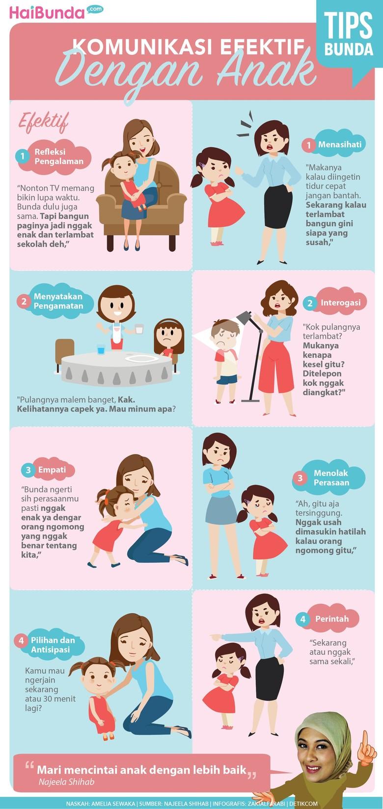 Cara Komunikasi yang Efektif dengan Anak/Foto: Infografis
