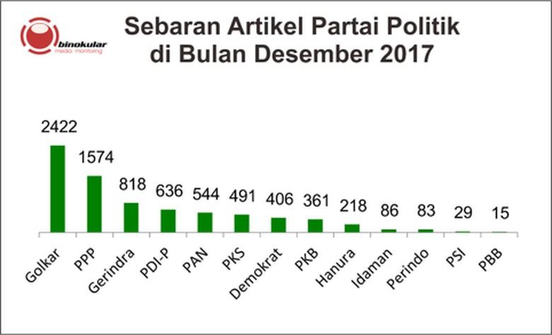 Desember 2017, Sentimen Pemberitaan PPP Positif Dibanding Parpol Lain