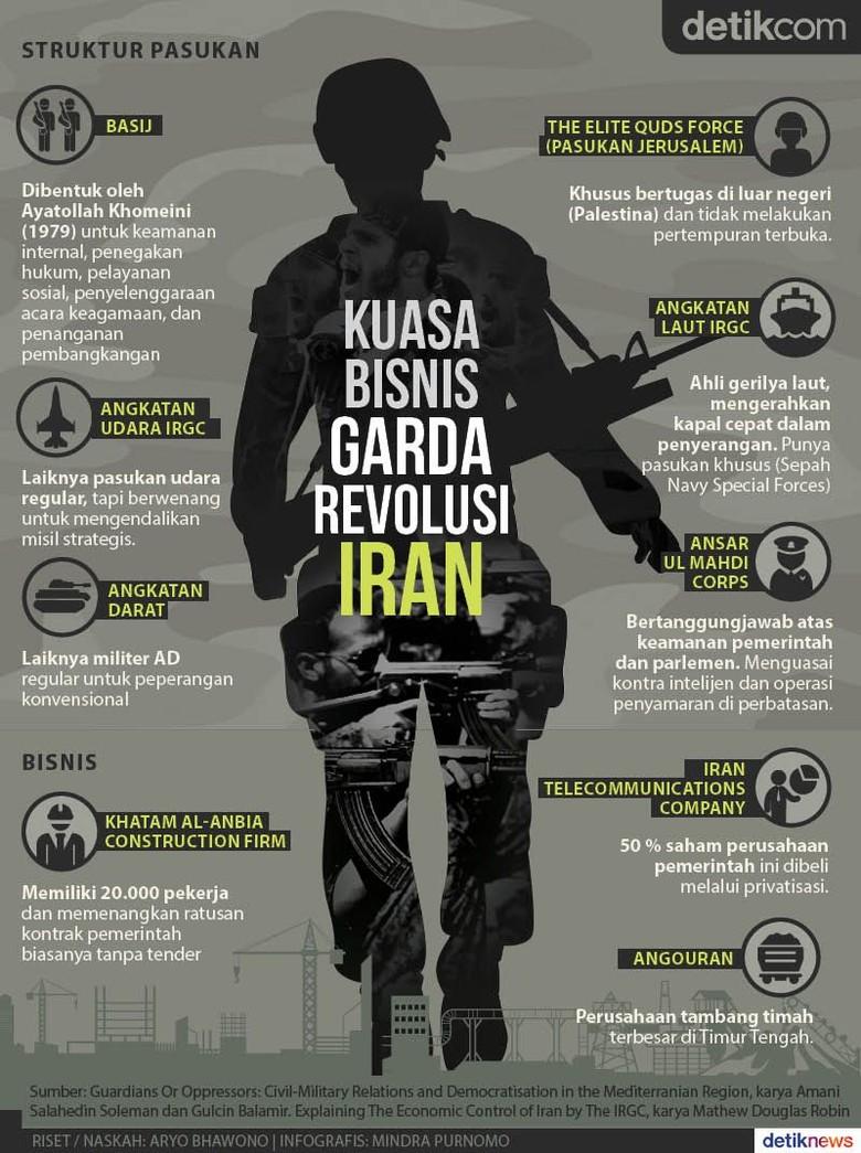 Cengkeraman Bisnis Garda Revolusi di Iran
