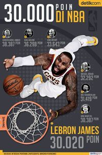 LeBron James dan Para Pencetak 30 Ribu Poin di NBA