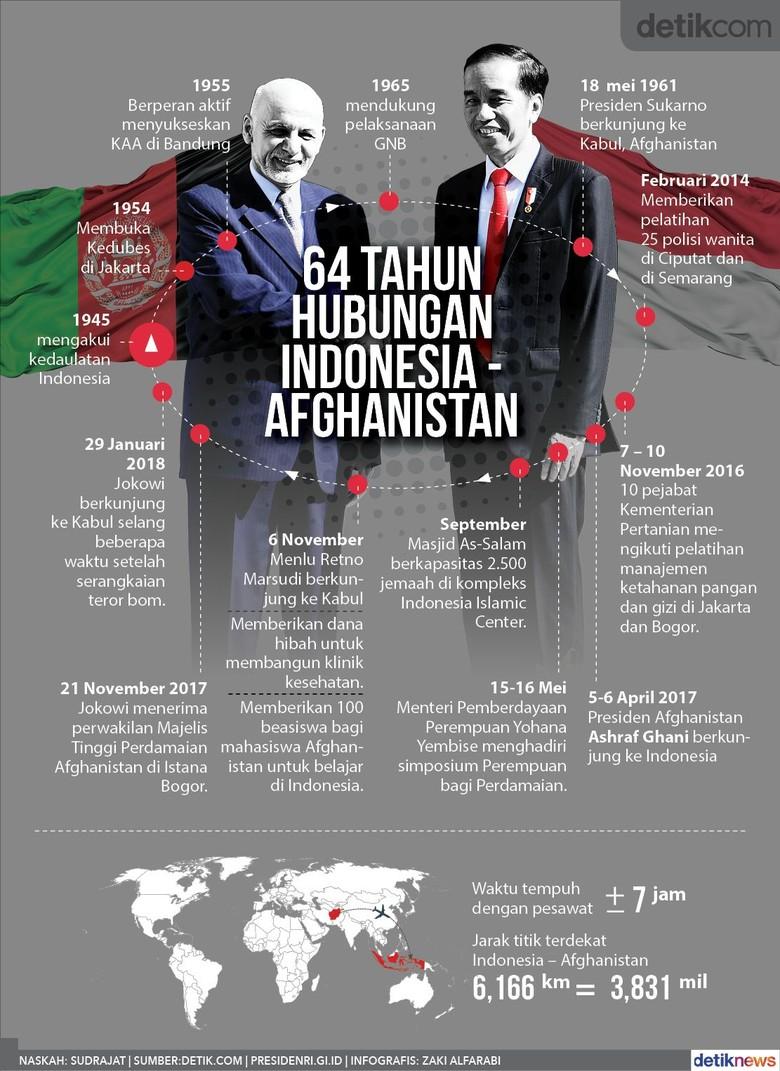 Di Era Jokowi, Hubungan Indonesia - Afghanistan Kian Erat