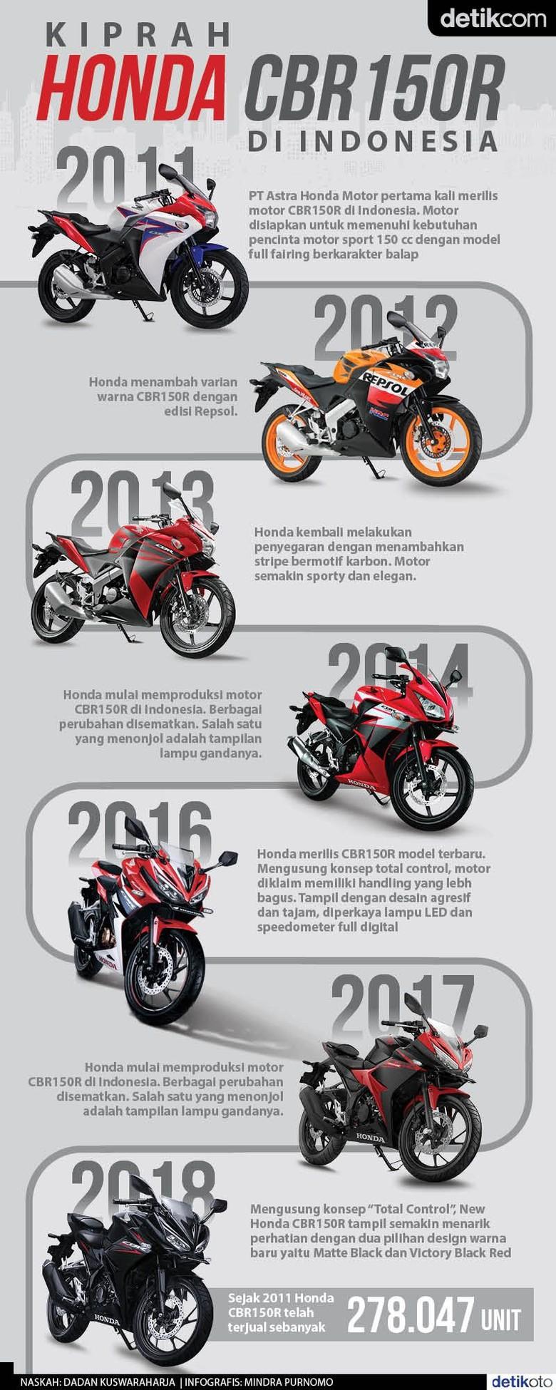Kiprah Honda CBR150R di Indonesia