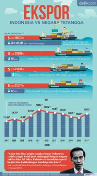 Ekspor Indonesia VS Negara Tetangga