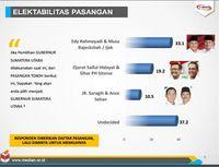 Median: Elektabilitas Edy 33,1% Djarot 19 % JR Saragih 10,6%