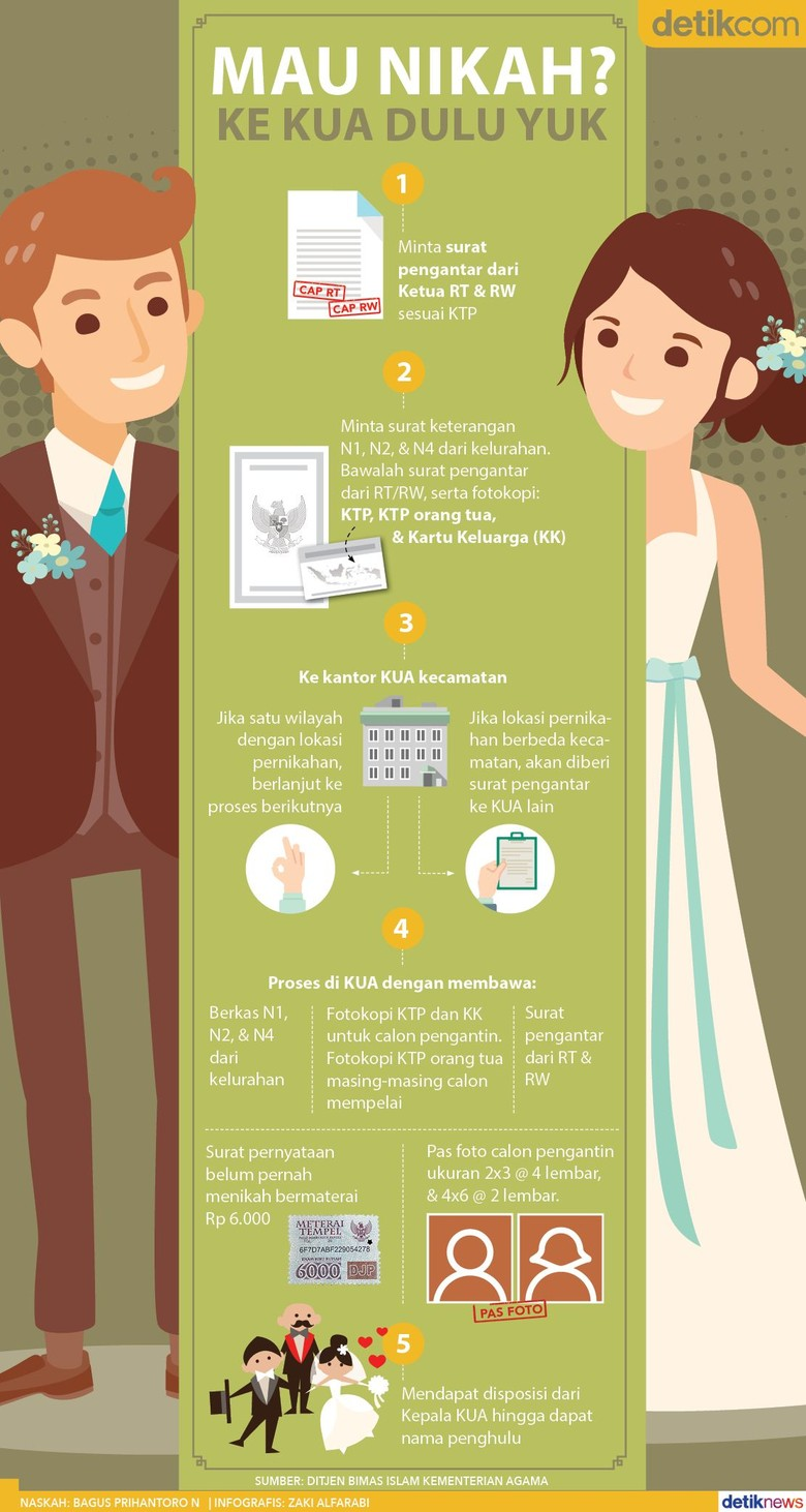 Begini Cara Daftar Nikah di KUA