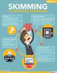 Mengenal dan Mencegah Skimming yang Bisa Kuras Uang Tabunganmu