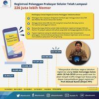 Dua Pekan Jelan Penutupan, 226 Juta SIM Card Terdaftar