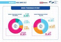 Mayoritas Orang Indonesia Bisa Akses Internet Seharian