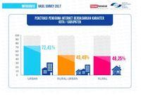 Daerah Terpencil Kunci Pertumbuhan Pengguna Internet Indonesia