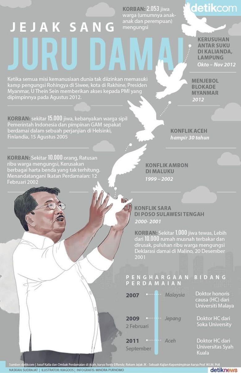 Jusuf Kalla, Damaikan Konflik Poso hingga Afghanistan