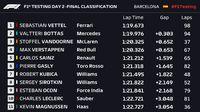 Vettel Catatkan Waktu Terbaik di Hari Kedua