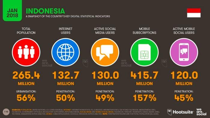 Foto: Screenshoot We Are Social