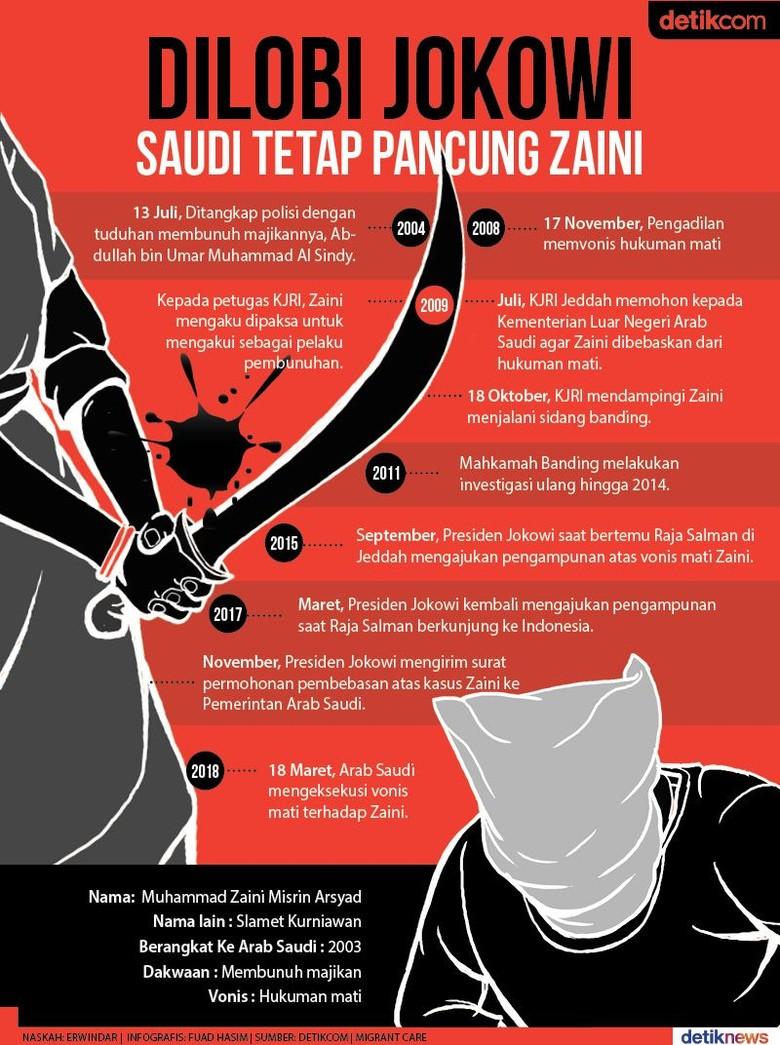 3 Kali Jokowi Melobi, Saudi Tetap Pancung Zaini