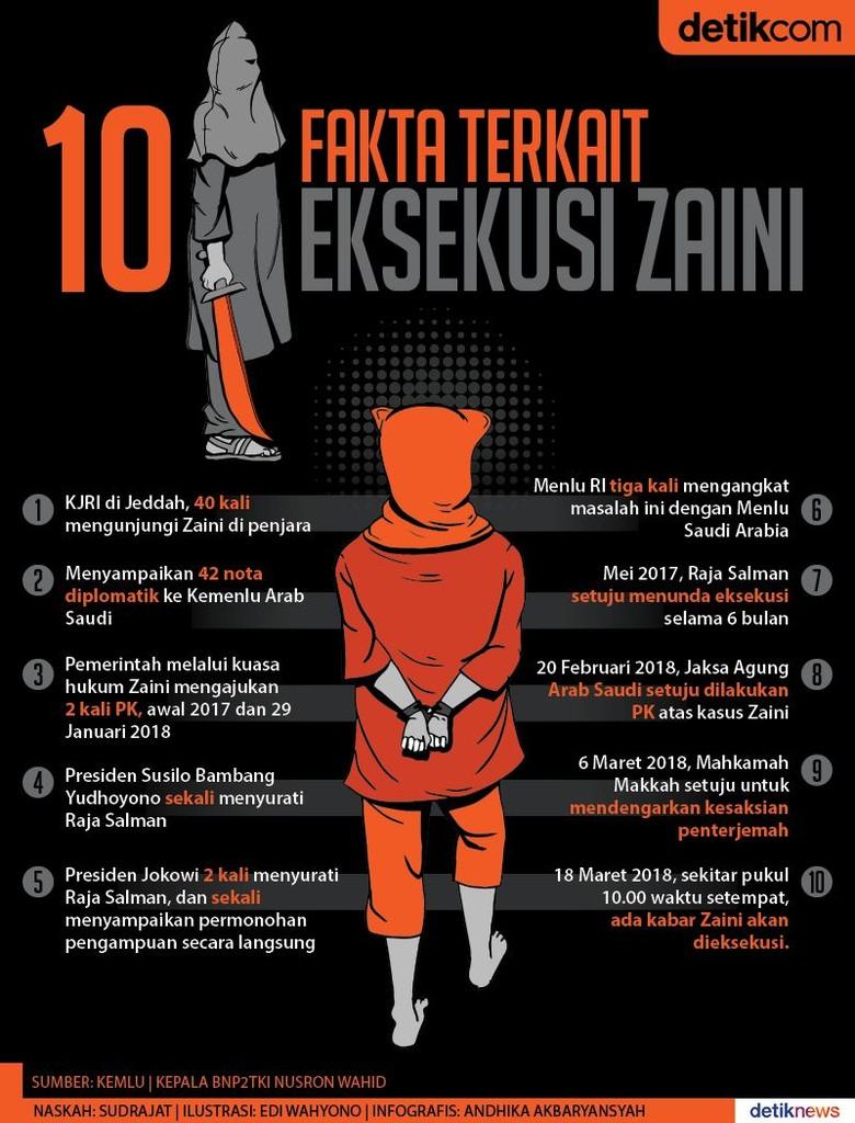 Dari SBY hingga Jokowi All Out Berupaya Bebaskan Zaini