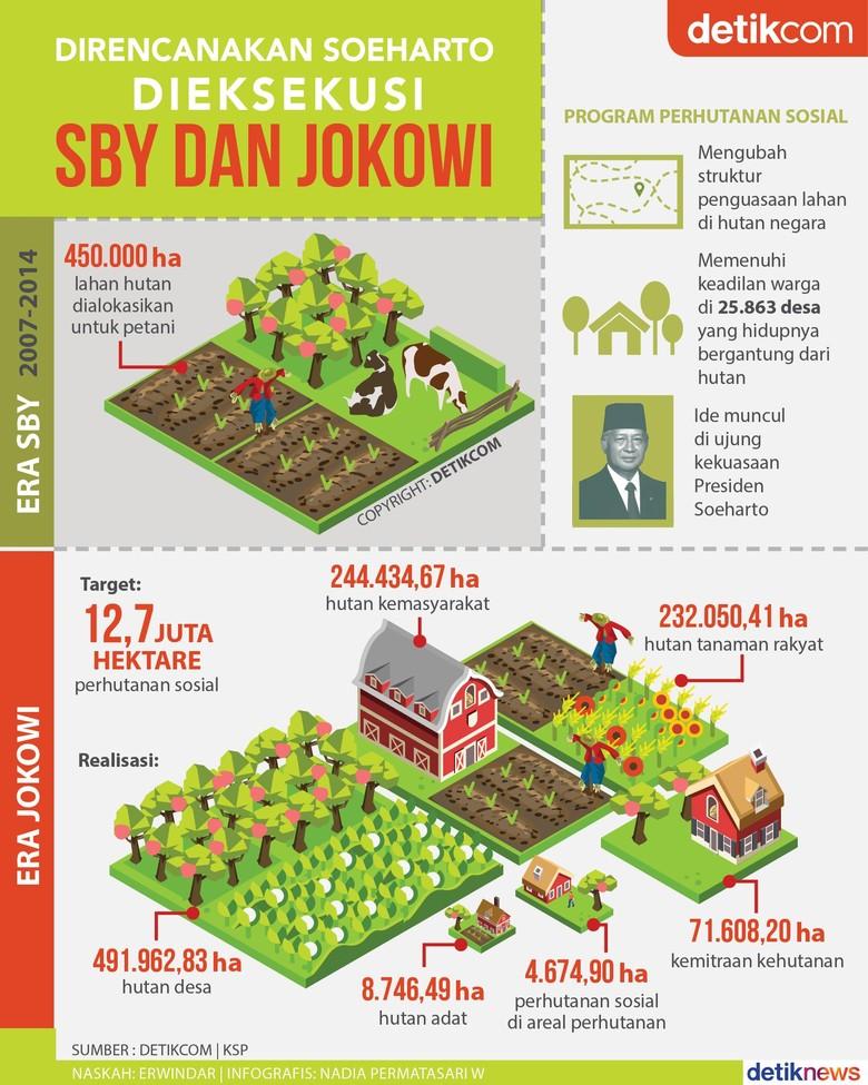 Bagi-bagi Lahan Direncanakan Soeharto Dieksekusi SBY dan Jokowi