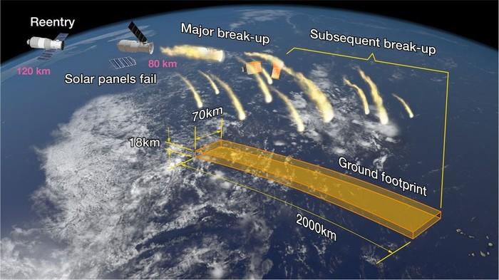 Ilustrasi pecahan stasiun luar angkasa Tiangong-1. Foto: Aerospace Corp.