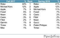 Hasil Survey iPhone Piper Jaffray.