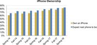 Hasil Survey iPhone Piper Jaffray