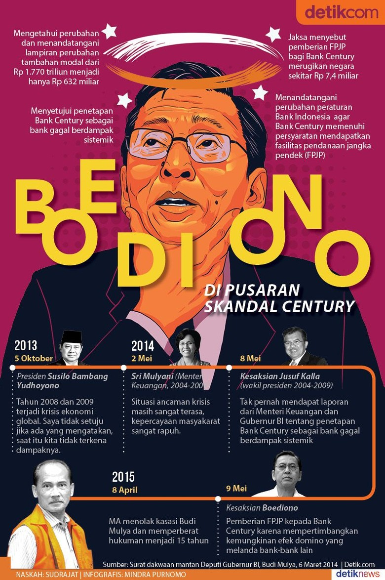 Tiga Peran Boediono dalam Skandal Bank Century
