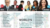 Angelina Jolie dan Bill Gates Paling Dikagumi Dunia